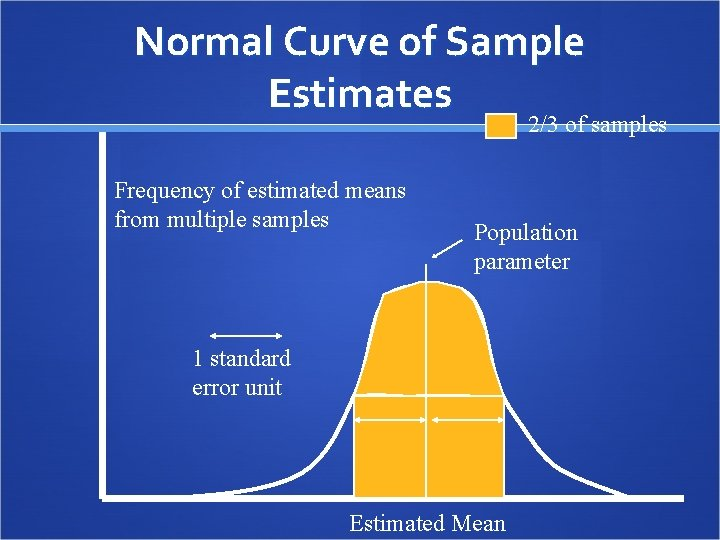 Normal Curve of Sample Estimates 2/3 of samples Frequency of estimated means from multiple