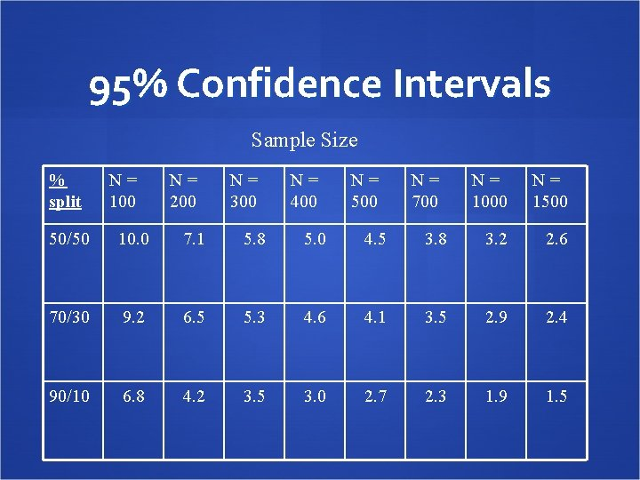 95% Confidence Intervals Sample Size % split N= 100 N= 200 N= 300 N=