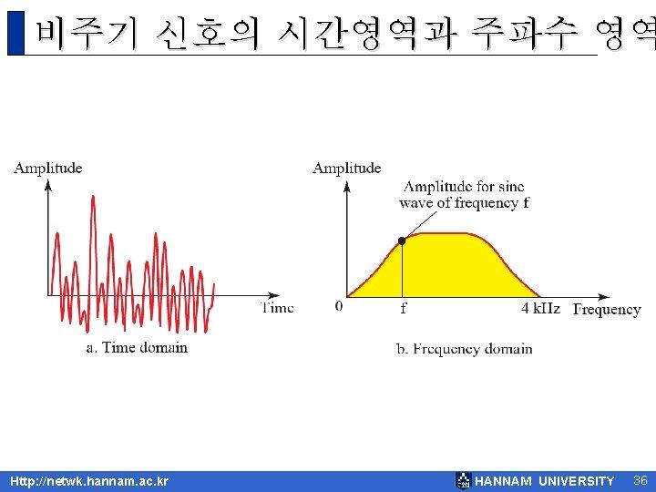 비주기 신호의 시간영역과 주파수 영역 Http: //netwk. hannam. ac. kr HANNAM UNIVERSITY 36