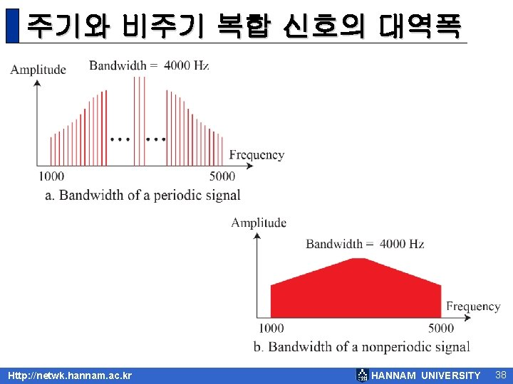 주기와 비주기 복합 신호의 대역폭 Http: //netwk. hannam. ac. kr HANNAM UNIVERSITY 38