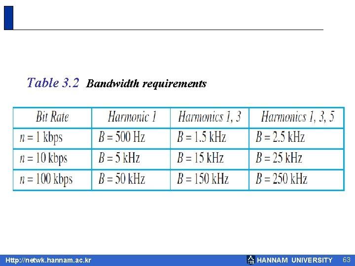 Table 3. 2 Bandwidth requirements Http: //netwk. hannam. ac. kr HANNAM UNIVERSITY 63