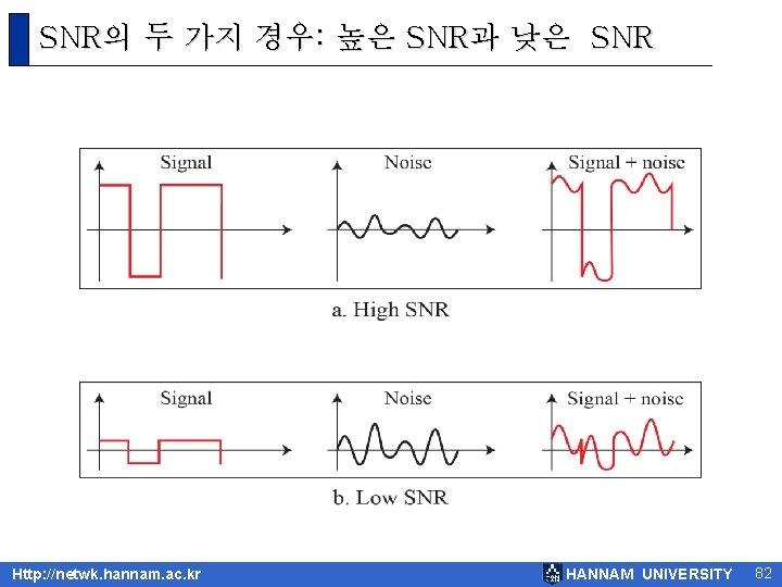 SNR의 두 가지 경우: 높은 SNR과 낮은 SNR Http: //netwk. hannam. ac. kr HANNAM