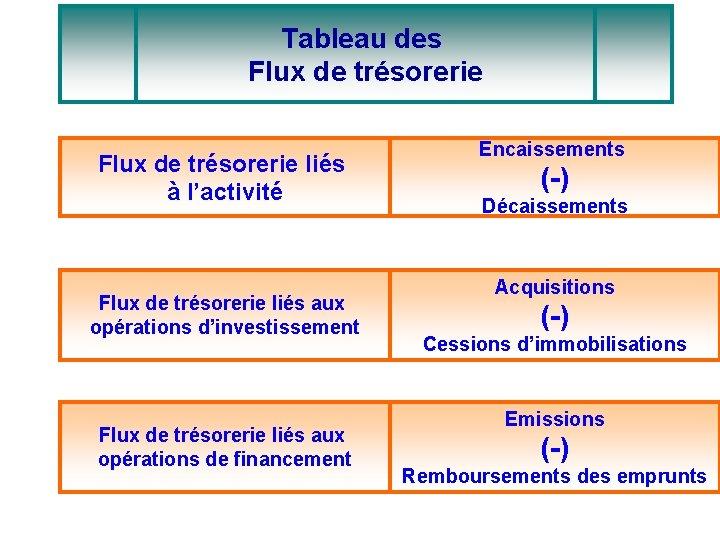 Tableau des Flux de trésorerie liés à l'activité Flux de trésorerie liés aux opérations