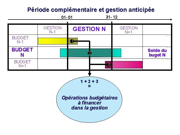 Période complémentaire et gestion anticipée 31 - 12 01 - 01 GESTION N-1 BUDGET