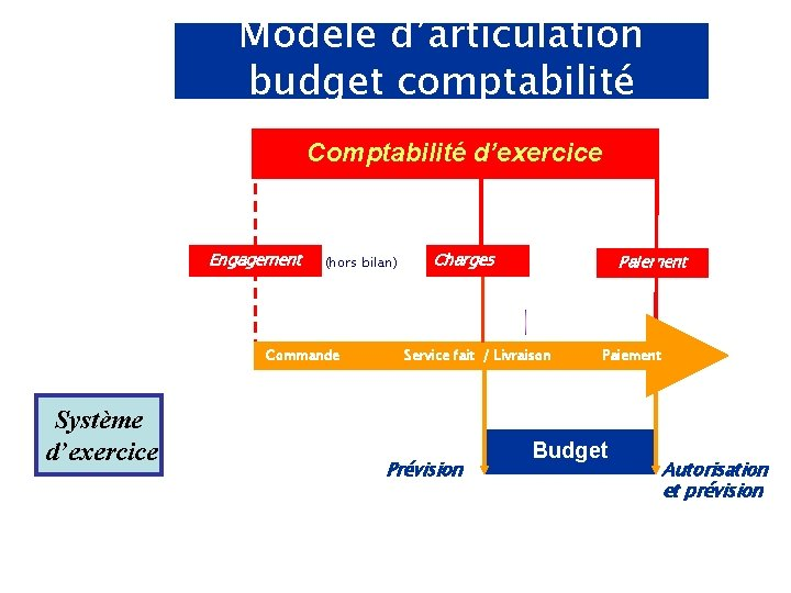 Modèle d'articulation budget comptabilité Comptabilité d'exercice Engagement (hors bilan) Charges Paiement Engagement juridique Commande