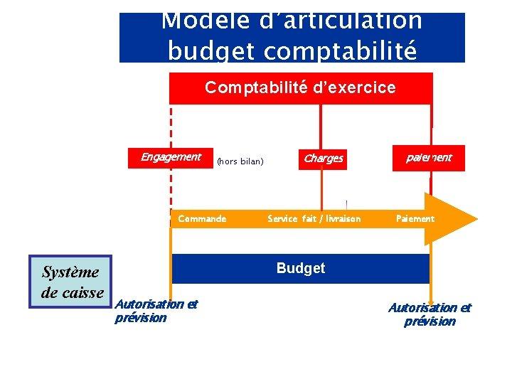 Modèle d'articulation budget comptabilité Comptabilité d'exercice Engagement juridique (hors bilan) Commande Système de caisse
