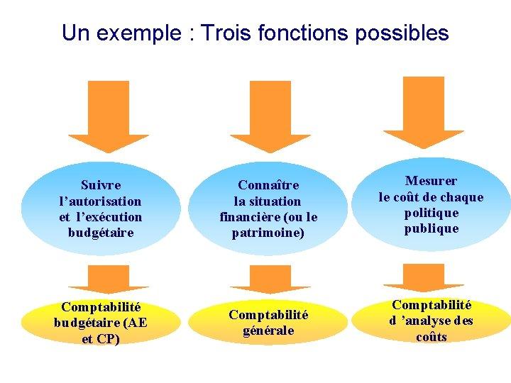 Un exemple : Trois fonctions possibles Suivre l'autorisation et l'exécution budgétaire Comptabilité budgétaire (AE