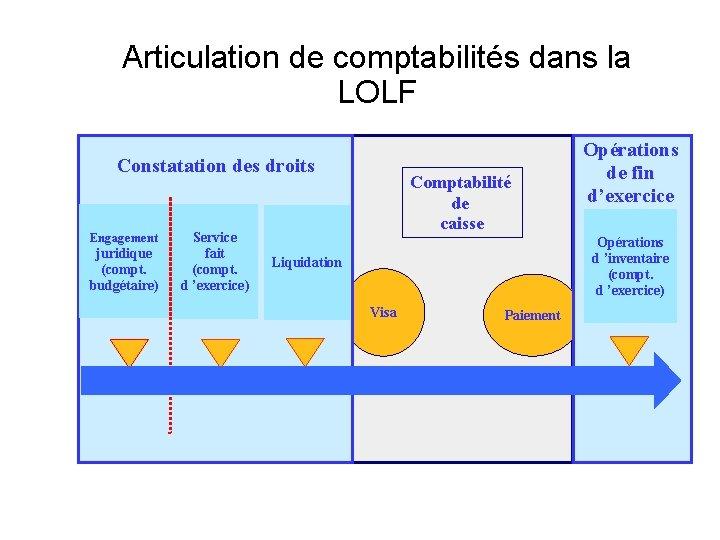 Articulation de comptabilités dans la LOLF Constatation des droits Engagement juridique (compt. budgétaire) Service
