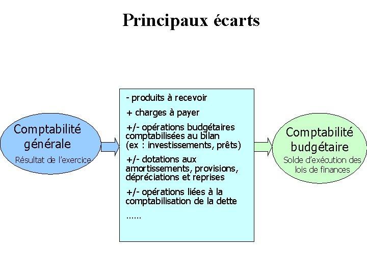 Principaux écarts - produits à recevoir + charges à payer Comptabilité générale +/- opérations