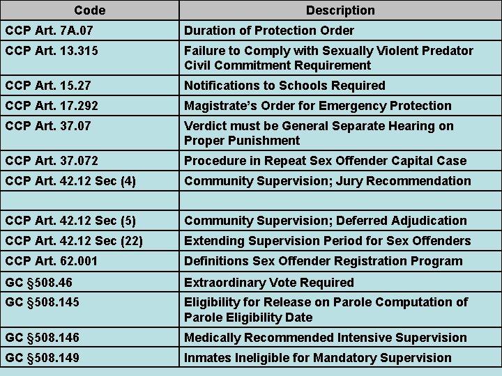 Code Description CCP Art. 7 A. 07 Duration of Protection Order CCP Art. 13.