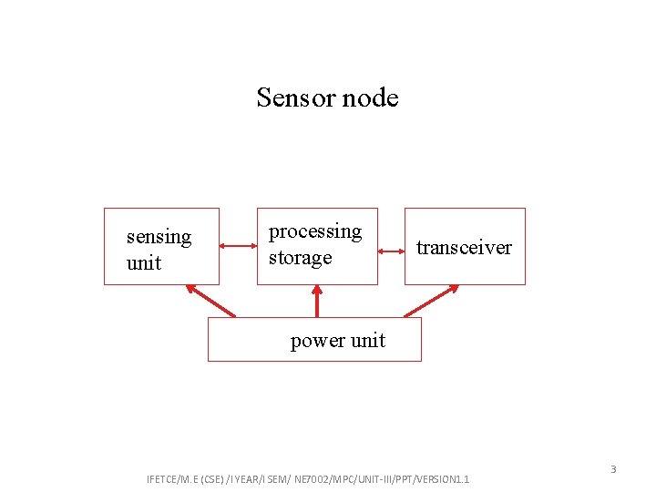Sensor node sensing unit processing storage transceiver power unit IFETCE/M. E (CSE) /I YEAR/I
