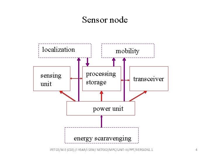 Sensor node localization sensing unit mobility processing storage transceiver power unit energy scaravenging IFETCE/M.