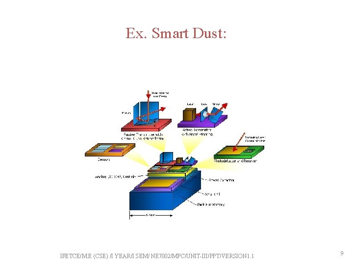Ex. Smart Dust: IFETCE/M. E (CSE) /I YEAR/I SEM/ NE 7002/MPC/UNIT-III/PPT/VERSION 1. 1 9