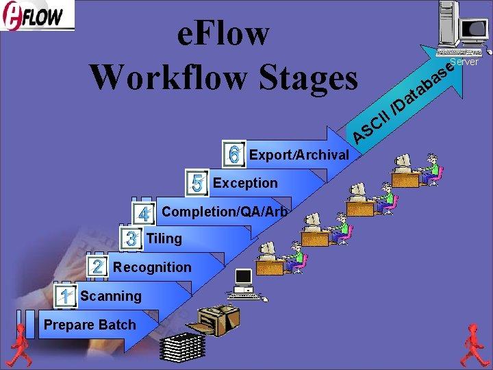 e. Flow Workflow Stages Server e s ba I CI Export/Archival Exception Completion/QA/Arb Tiling
