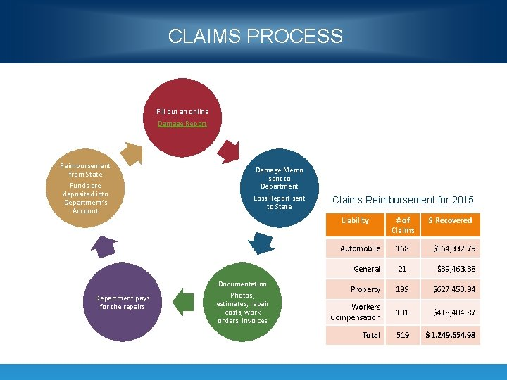 CLAIMS PROCESS Fill out an online Damage Report Reimbursement from State Funds are deposited