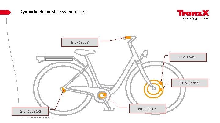 Dynamic Diagnostic System (DDS) Error Code 6 Error Code 1 Error Code 5 Error