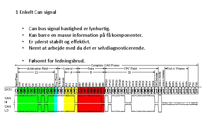 1 Enkelt Can signal • • Can bus signal hastighed er lynhurtig. Kan bære
