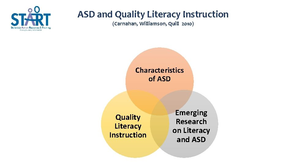 ASD and Quality Literacy Instruction (Carnahan, Williamson, Quill 2010) Characteristics of ASD Quality Literacy