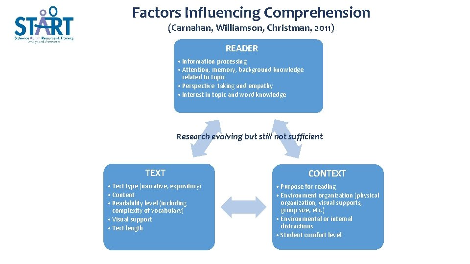 Factors Influencing Comprehension (Carnahan, Williamson, Christman, 2011) READER • Information processing • Attention, memory,