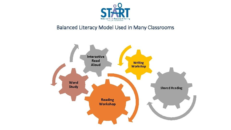 Balanced Literacy Model Used in Many Classrooms Interactive Read Aloud Word Study Writing Workshop
