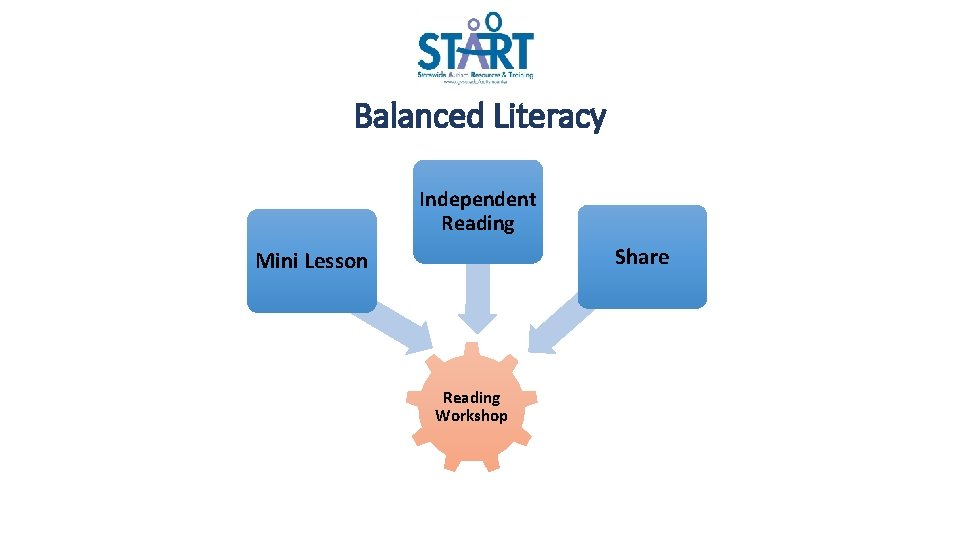 Balanced Literacy Independent Reading Share Mini Lesson Reading Workshop