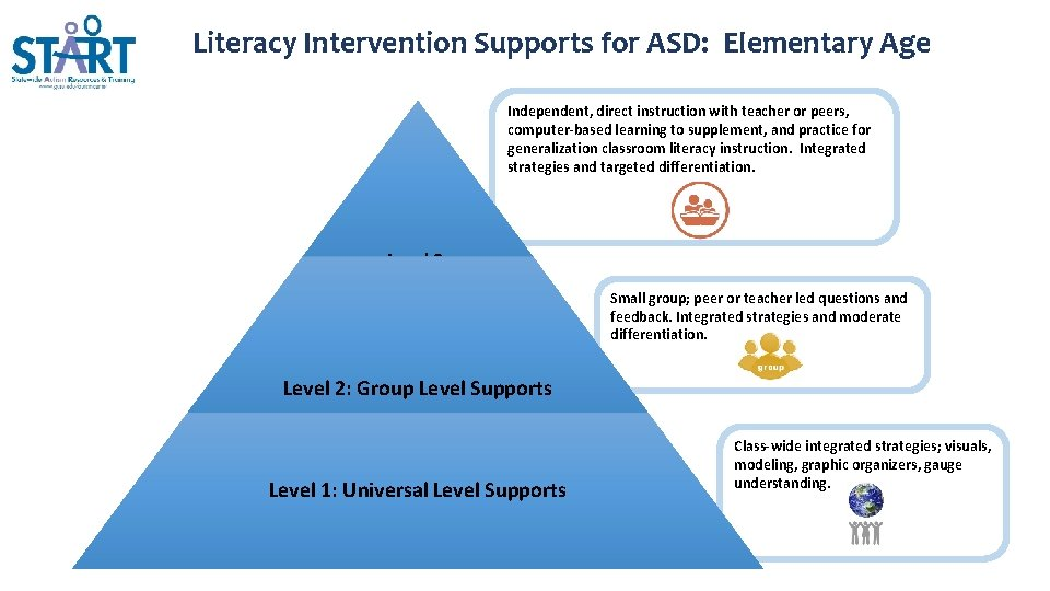 Literacy Intervention Supports for ASD: Elementary Age Independent, direct instruction with teacher or peers,