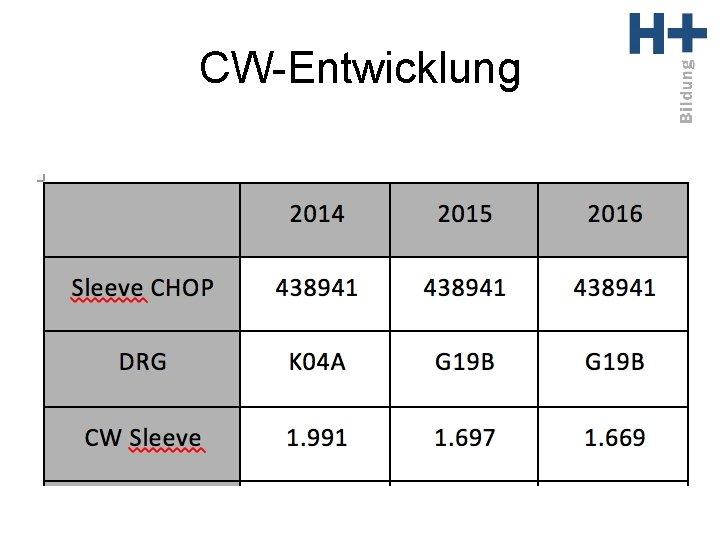 CW-Entwicklung