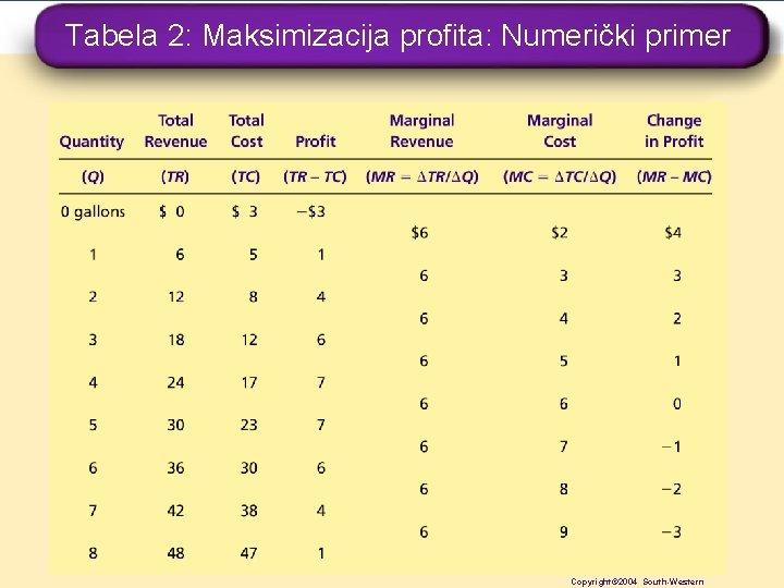 Tabela 2: Maksimizacija profita: Numerički primer Copyright © 2004 South-Western Copyright© 2004 South-Western