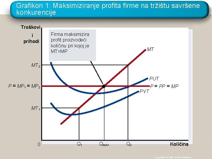 Grafikon 1: Maksimiziranje profita firme na tržištu savršene konkurencije Troškovi i prihodi Firma maksimizira