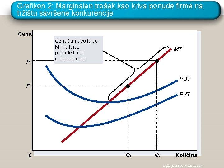 Grafikon 2: Marginalan trošak kao kriva ponude firme na tržištu savršene konkurencije Cena P