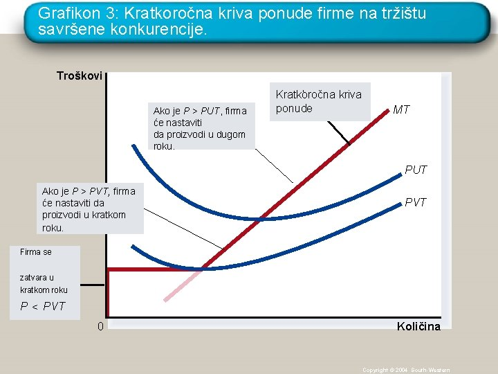 Grafikon 3: Kratkoročna kriva ponude firme na tržištu savršene konkurencije. Troškovi Ako je P