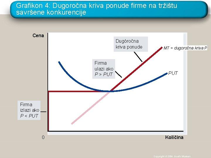 Grafikon 4: Dugoročna kriva ponude firme na tržištu savršene konkurencije Cena Dugoročna ' kriva