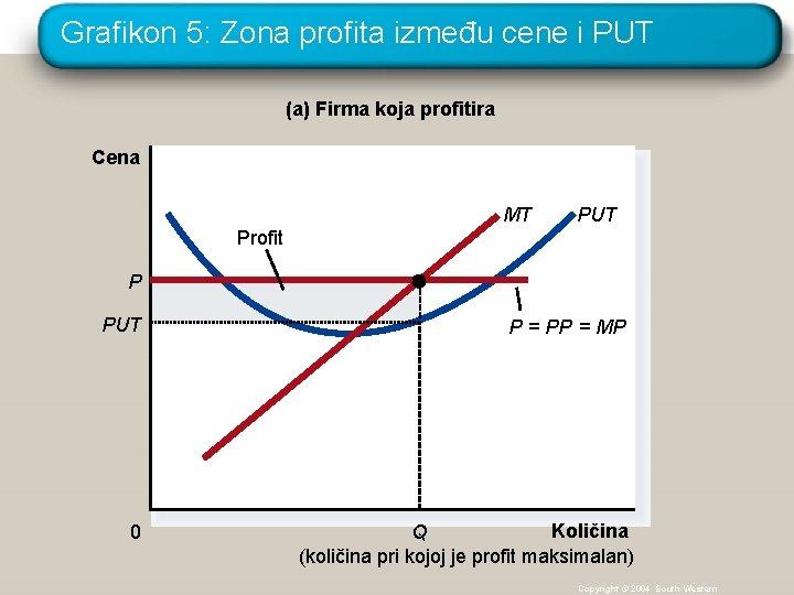Grafikon 5: Zona profita između cene i PUT (a) Firma koja profitira Cena MT
