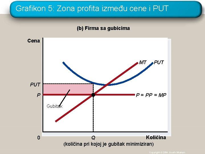 Grafikon 5: Zona profita između cene i PUT (b) Firma sa gubicima Cena MT