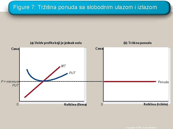 Figure 7: Tržišna ponuda sa slobodnim ulazom i izlazom (a) Uslov ' profita koji