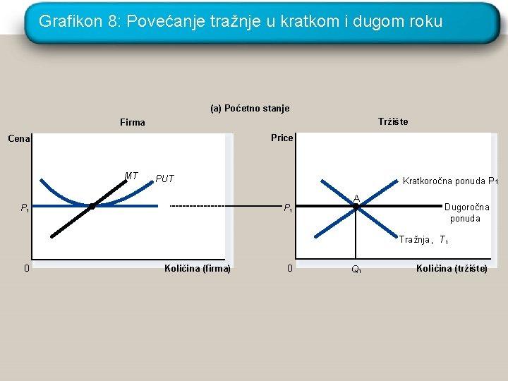 Grafikon 8: Povećanje tražnje u kratkom i dugom roku (a) Početno stanje Tržište Firma