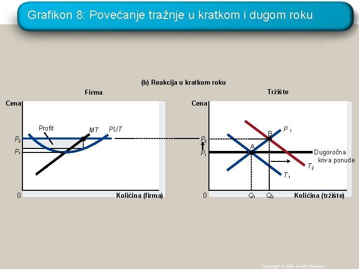 Grafikon 8: Povećanje tražnje u kratkom i dugom roku (b) Reakcija u kratkom roku