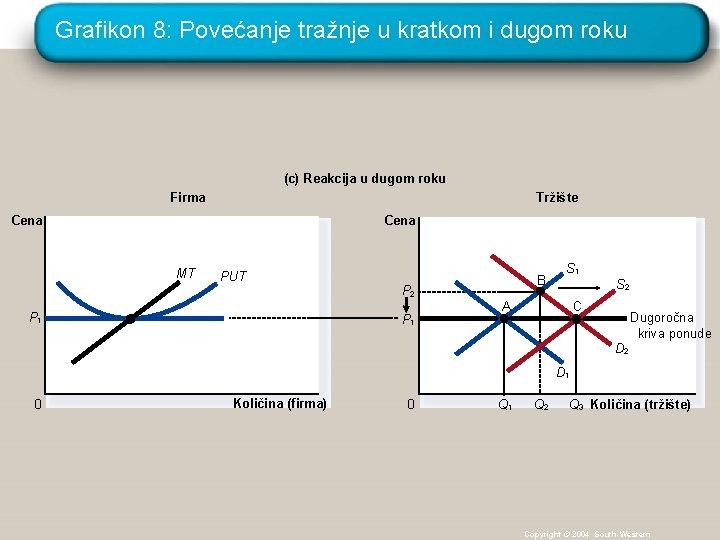 Grafikon 8: Povećanje tražnje u kratkom i dugom roku (c) Reakcija u dugom roku