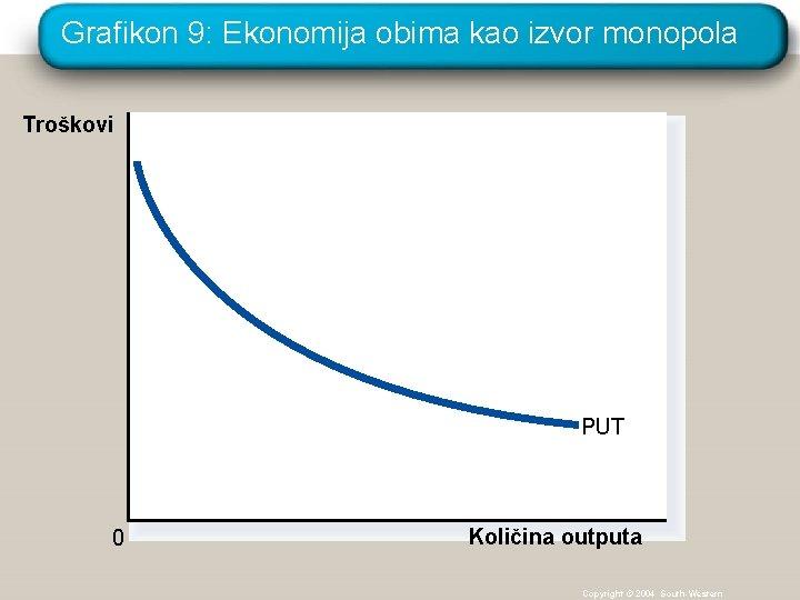 Grafikon 9: Ekonomija obima kao izvor monopola Troškovi PUT 0 Količina outputa Copyright ©