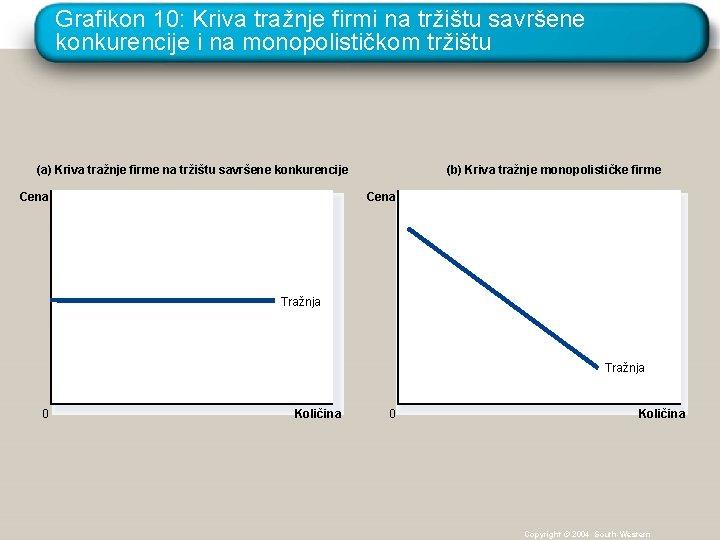 Grafikon 10: Kriva tražnje firmi na tržištu savršene konkurencije i na monopolističkom tržištu (b)