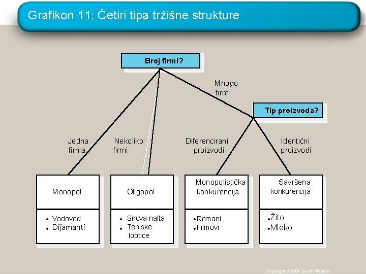 Grafikon 11: Četiri tipa tržišne strukture Broj firmi? Mnogo firmi Tip proizvoda? Jedna firma