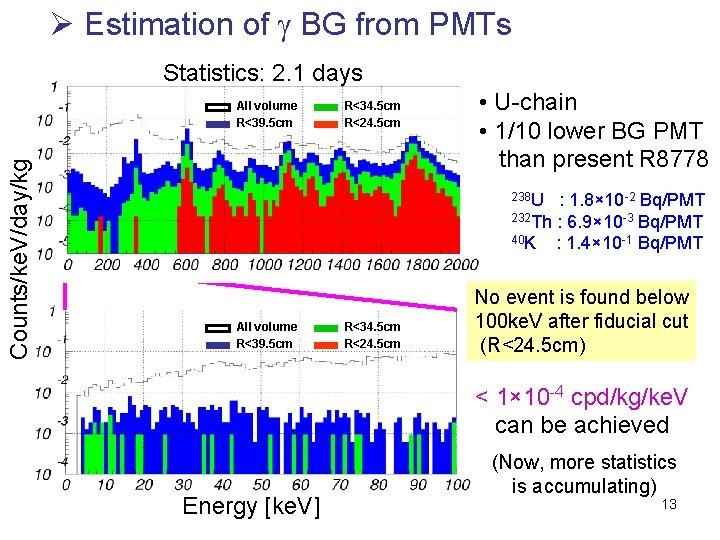 Ø Estimation of g BG from PMTs Statistics: 2. 1 days Counts/ke. V/day/kg All
