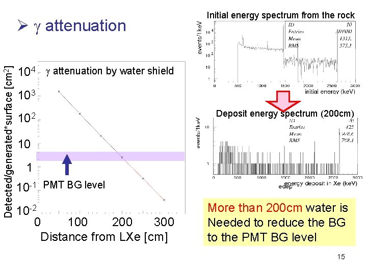Detected/generated*surface [cm 2] Ø g attenuation Initial energy spectrum from the rock 104 g