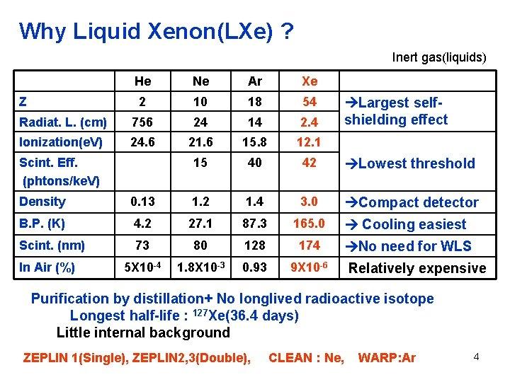 Why Liquid Xenon(LXe) ? Inert gas(liquids) He Ne Ar Xe 2 10 18 54
