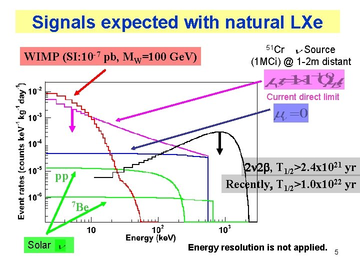 Signals expected with natural LXe WIMP (SI: 10 -7 pb, MW=100 Ge. V) 51