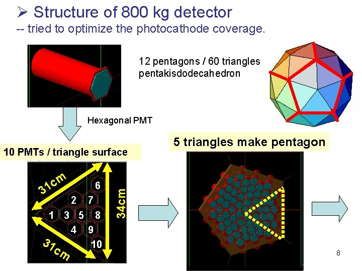Ø Structure of 800 kg detector -- tried to optimize the photocathode coverage. 12