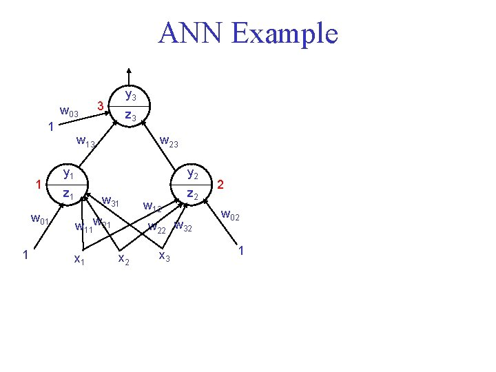 ANN Example w 03 1 1 w 01 1 y 3 3 z 3