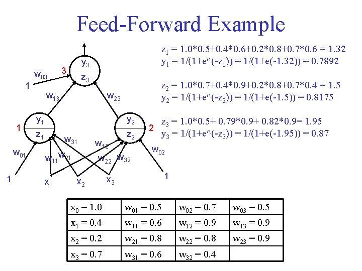 Feed-Forward Example w 03 1 1 w 01 1 z 1 = 1. 0*0.