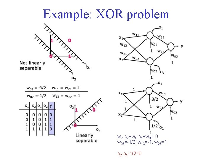 Example: XOR problem w 23 o 2+w 13 o 1+w 03=0 w 03=-1/2, w