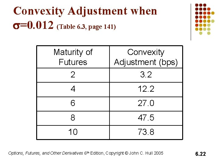 Convexity Adjustment when s=0. 012 (Table 6. 3, page 141) Maturity of Futures 2